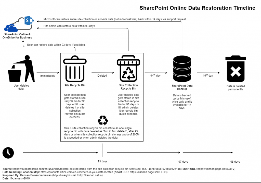 SharePoint Online Data Restoration Timeline